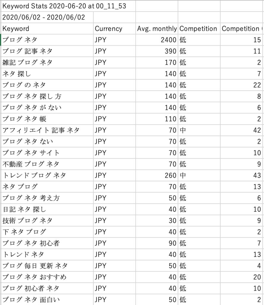 キーワードプランナー CSV